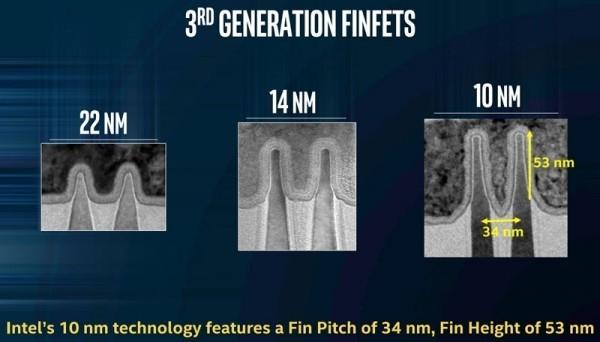 10-нанометровые процессоры