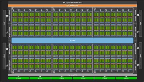 Архитектура процессора Tesla V100 Volta